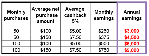 Cashback Calculation Table | YourChange